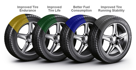 Nitrogen In Tires >> Fill Your Tires With N Gas Entirely Mobile